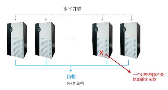 N+X冗餘或熱備份架構提高系統可靠性