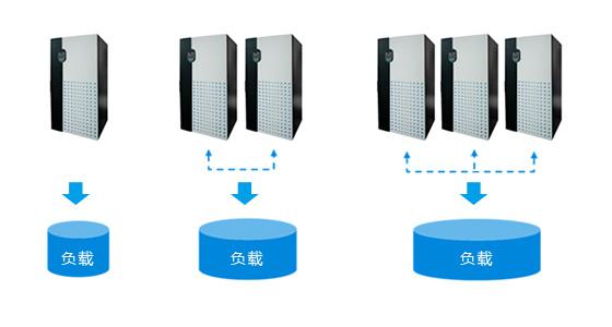 Ultron DPS系列UPS無需額外的硬件,即可達3200kVA的水平擴充